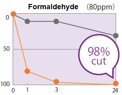 khử formaldehyde